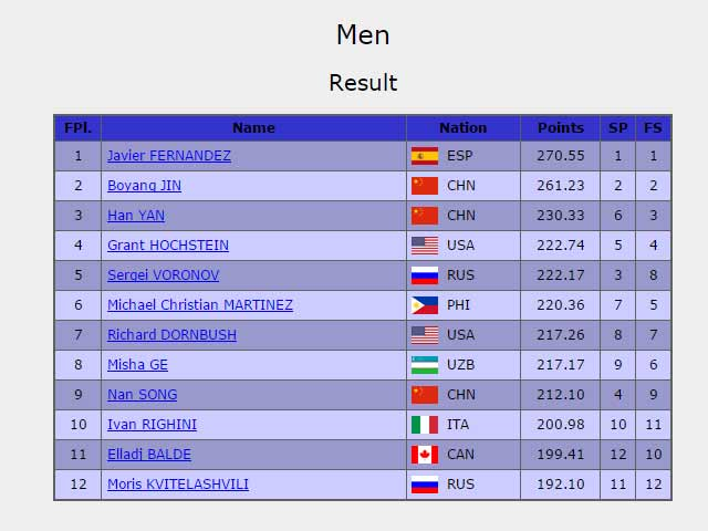 cupofchina2015-mensingle-results