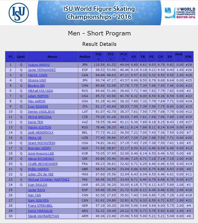 世界選手権男子シングルSP結果